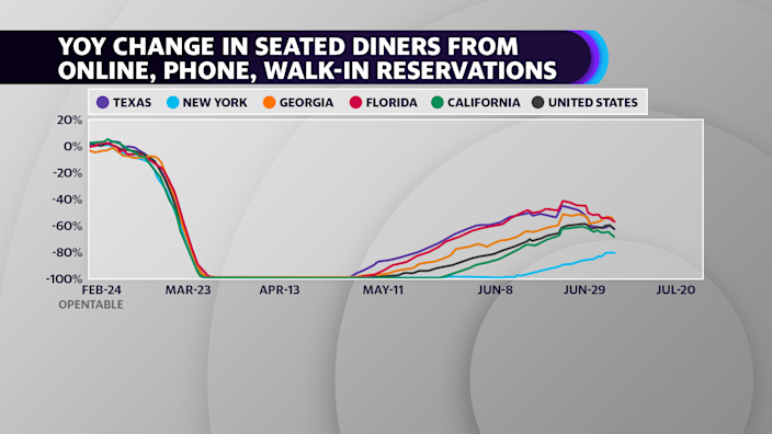 Data recovery in a seated dining room has begun to migrate, according to OpenTable reservation data.