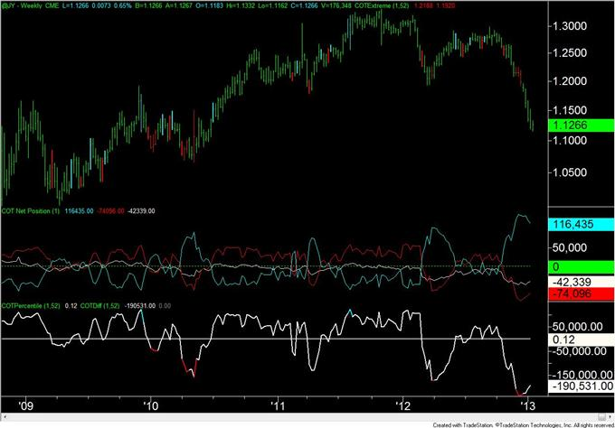 Forex_Analysis_Euro_Speculators_Flip_from_Net_Long_to_Net_Short_body_JPY.png, Forex Analysis: Euro Speculators Flip from Net Long to Net Short