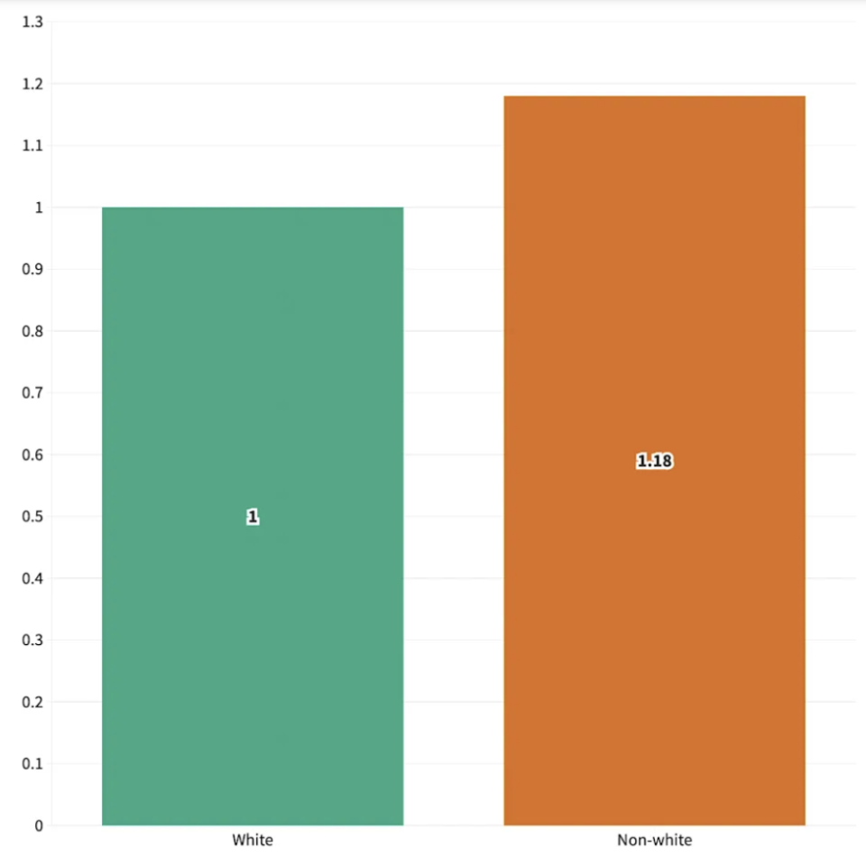 A graph comparing how likely white people will catch Covid compared to non-white people after vaccination.