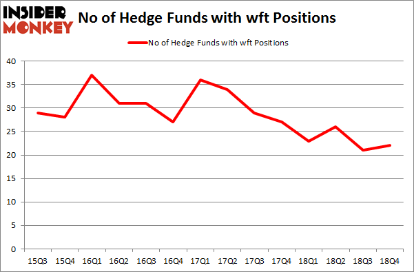 Here's What Hedge Funds Think About Weatherford International plc (WFT)