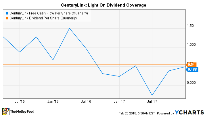 CTL Free Cash Flow Per Share (Quarterly) Chart