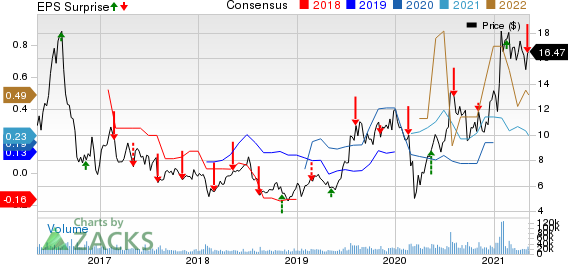 First Majestic Silver Corp. Price, Consensus and EPS Surprise