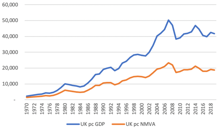 Graph showing UK GDP over the years with and without the measuring changes