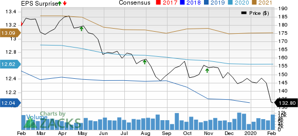 Simon Property Group, Inc. Price, Consensus and EPS Surprise