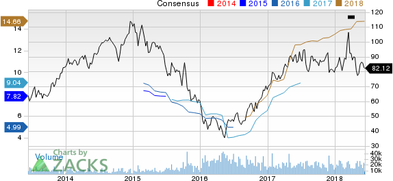 Top Ranked Growth Stocks to Buy for June 13th