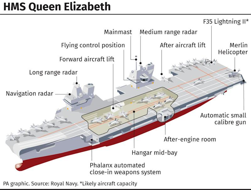A plan of the aircraft carrier (PA/ROYAL NAVY)