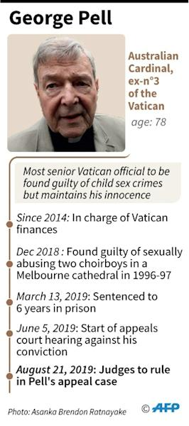 Factfile on Australian Cardinal George Pell who is appealing his conviction of child sexual abuse for which he was sentenced to six years in jail