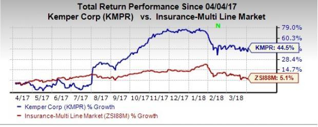 Kemper's (KMPR) solid fundamentals and efforts to reinforce portfolio pushed its share price over 40% in a year.