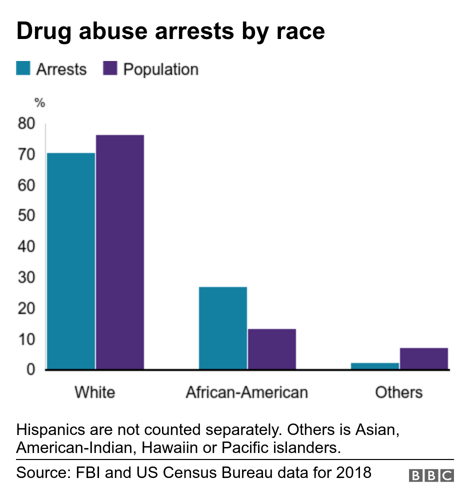 Drug abuse arrests by race. .  Hispanics are not counted separately. Others is Asian, American-Indian, Hawaiian or Pacific islanders..