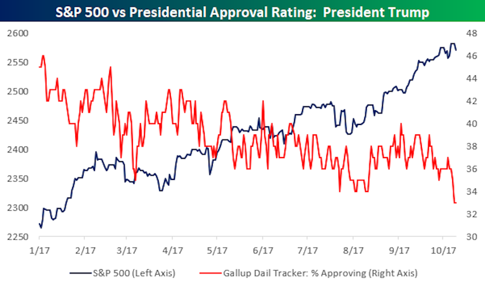 The stock market's performance this year has not tracked President Donald Trump's approval rating very closely. (Source: Bespoke Investment Group)