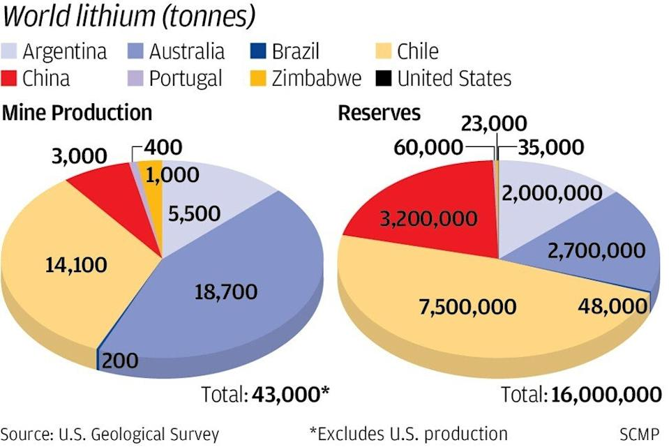 Source: US Geological Survey. SCMP Graphics