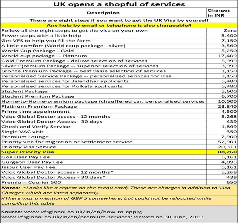 UK continues to make money from India