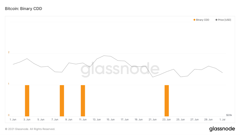 glassnode-studio bitcoin-supply-adjusted-coin-years-destroyed-7-d-moving-average