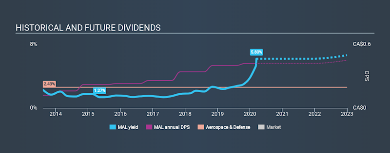 TSX:MAL Historical Dividend Yield, March 14th 2020