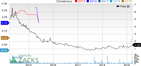 Fuel Tech, Inc. Price and Consensus