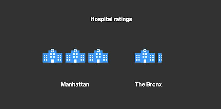 Hospital ratings out of five stars, Bronx and Manhattan