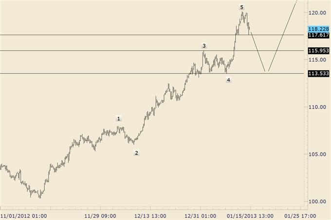 FOREX_Trading_EURJPY_Drops_into_Structural_Support_Trade_the_Range__body_eurjpy.png, FOREX Trading: EUR/JPY Drops into Structural Support; Trade the Range