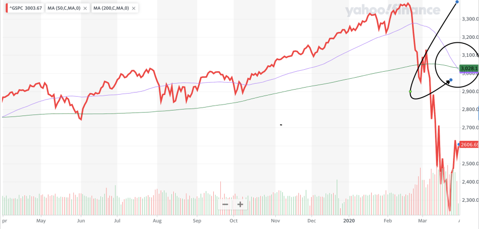 The S&P 500 forms an unwelcome chart formation known as the Death Cross.