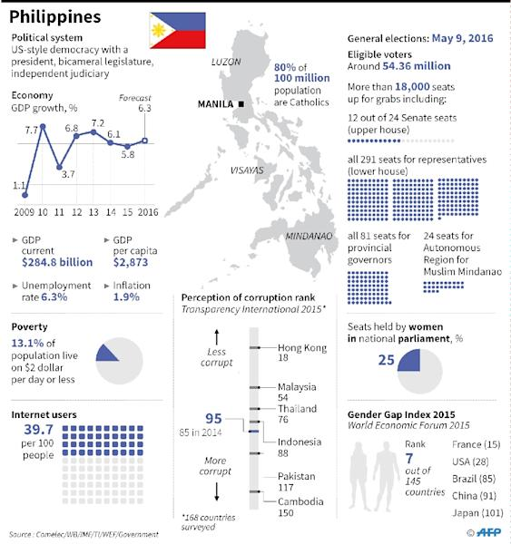Factfile on the Philippines, which holds general elections on May 9 (AFP Photo/-, -)