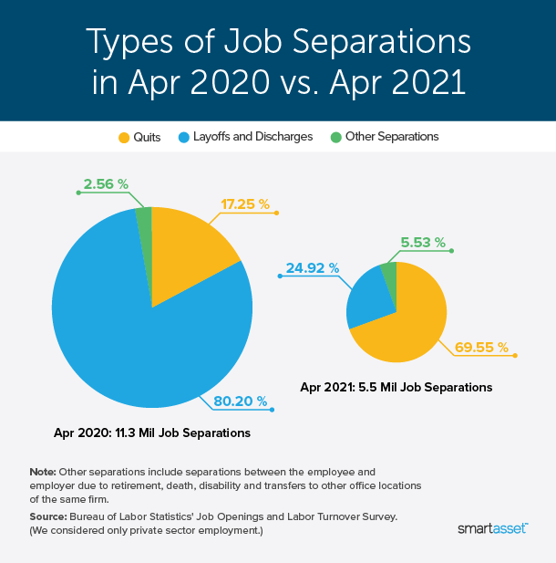 """Image is a pie chart by SmartAsset titled """"Types of Job Separations in Apr 2020 vs. Apr 2021."""""""