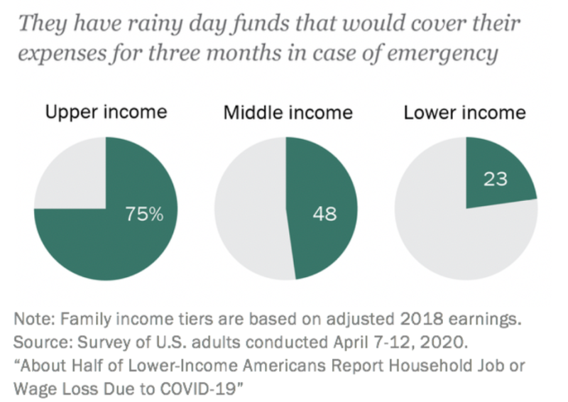 """Upper-income adults are more than three times more likely to have """"rainy day"""" fund to cover expenses for three months."""