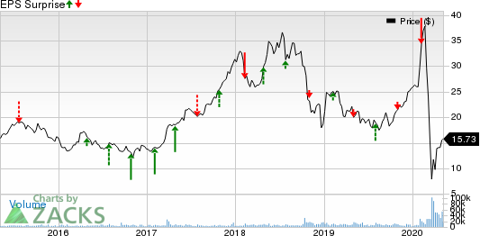 Penn National Gaming, Inc. Price and EPS Surprise