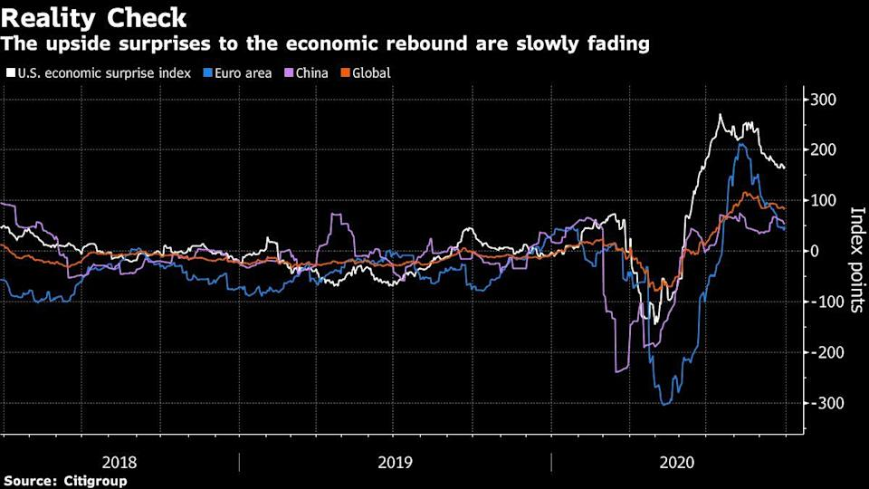The Global Economic Recovery Is Slowing From a Bounce to a Grind