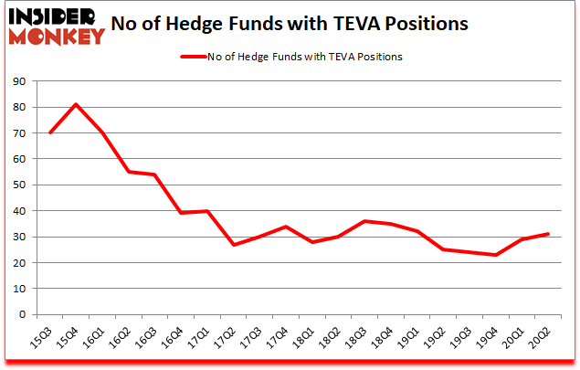 Is TEVA A Good Stock To Buy?
