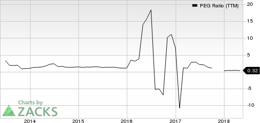 Top Ranked Growth Stocks to Buy for May 21st
