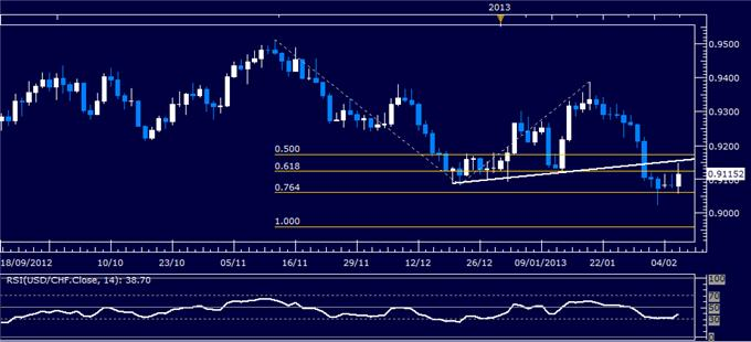 Forex_USDCHF_Technical_Analysis_02.06.2013_body_Picture_1.png, USD/CHF Technical Analysis 02.06.2013