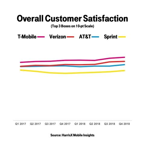 T-Mobile Customers Happiest in Wireless (Probably Because They Have the Fastest LTE)