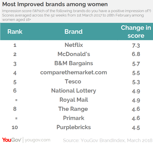 YouGov's ranking of most improved brands among women. (YouGov/PA)