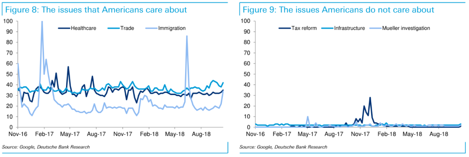 Deutsche Bank Research looked at the last two years of internet search data from Google trends and found that infrastructure ranks low among voter interests. Credit: Deutsche Bank Research