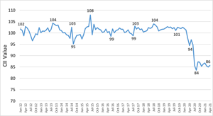 Source: TransUnion Canada consumer credit database.  (i) A lower CII number compared to the prior period represents a decline in credit health, while a higher number reflects an improvement. The CII number needs to be looked at in relation to the previous period(s) and not in isolation. In February 2019, the CII of 102 represented an improvement in credit health compared to same month prior year (February 2018) and compared to prior month (January 2019).