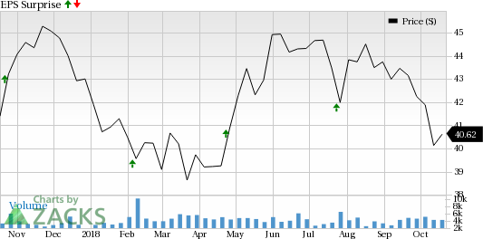 Can Equity Residential (EQR), Liberty Property Trust (LPT), Blackstone Mortgage Trust (BXMT) and PS Business Parks (PSB) beat Q3 estimates this earnings season?