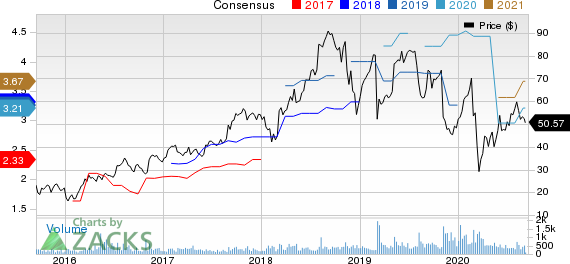 NV5 Global, Inc. Price and Consensus