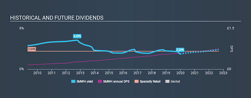 LSE:SMWH Historical Dividend Yield, December 24th 2019