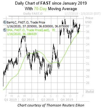 Daily FAST with 70MA
