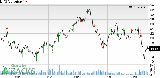 Melco Resorts Entertainment Limited Price and EPS Surprise