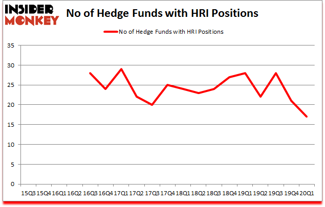 Is HRI A Good Stock To Buy?