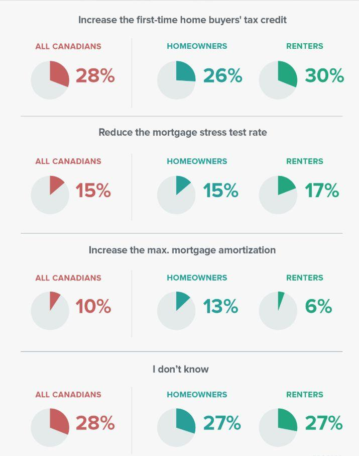 Increasing the first-time home buyers tax credit is the most popular tool for increasing home affordability (Zoocasa)