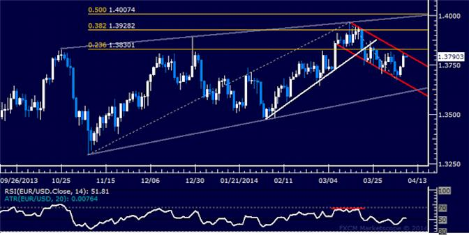 dailyclassics_eur-usd_body_Picture_11.png, Forex: EUR/USD Technical Analysis – Euro Sinks to 3-Week Low