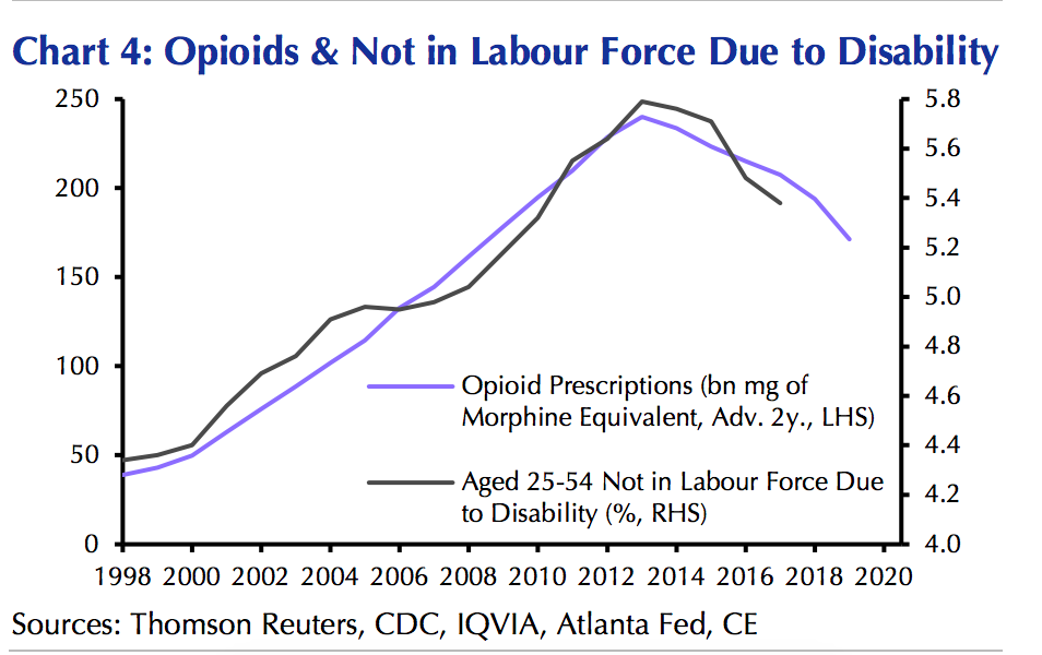 As opioid prescription volume has declined so have disability rates preventing folks from participating in the labor force.o