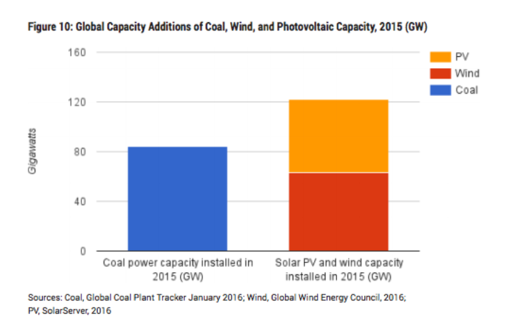 Coal vs clean energy