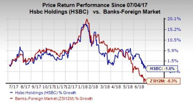 HSBC Separates Retail Banking Unit to Complete Ring Fencing