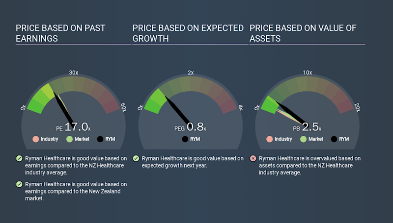 NZSE:RYM Price Estimation Relative to Market, March 13th 2020