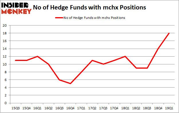 No of Hedge Funds with MCHX Positions