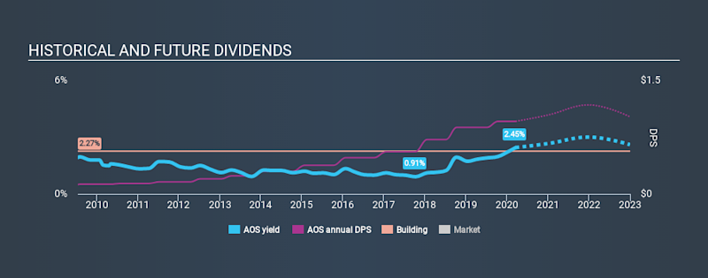 NYSE:AOS Historical Dividend Yield, March 18th 2020