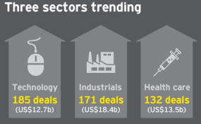 Trending Sectors in Global IPO Market