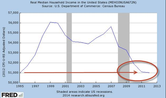 Median US Household Income